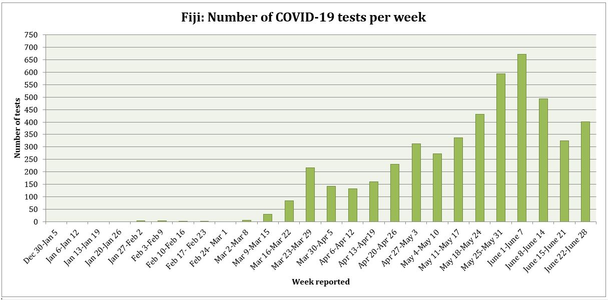 Number-of-COVID-19-tests-per-week-as-at-28th-June,-2020.JPG