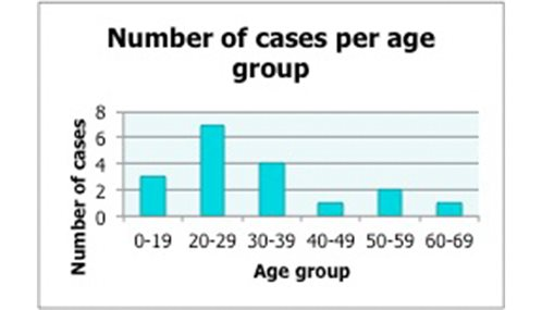 Number-of-Cases-by-Age-Group-v3.jpg